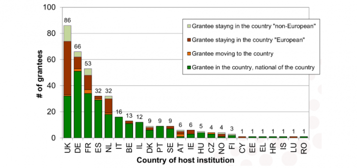 ERC consolidator Grants 2014, Statistics by country of host institution and nationality of grantee