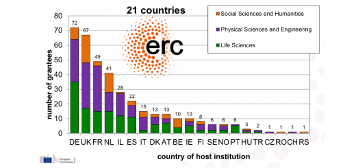 ERC Starting grants 2014, by country