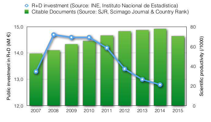R&D investment in Spain against scientific productivity.
